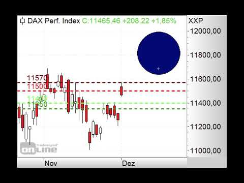 DAX springt hoch - Morning Call 04.12.2018
