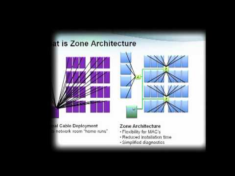 Zone Architecture Solution