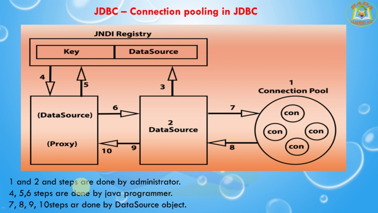 Jndi tutorial in java gallery any tutorial examples jms tutorial in java baditri Images