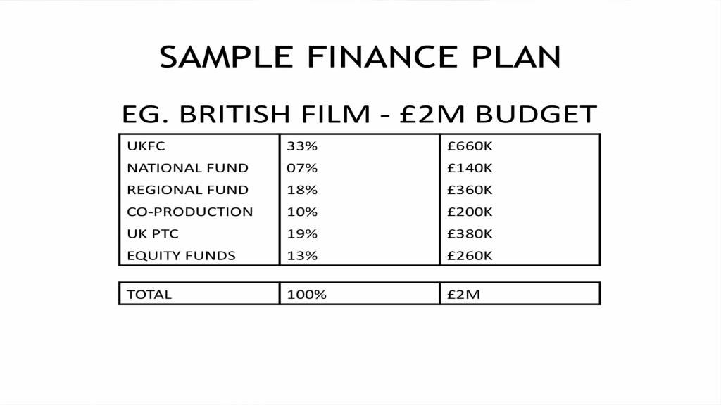 Film Finance Tutorial Sample From Imaginox Finance Plans YouTube - Film business plan template