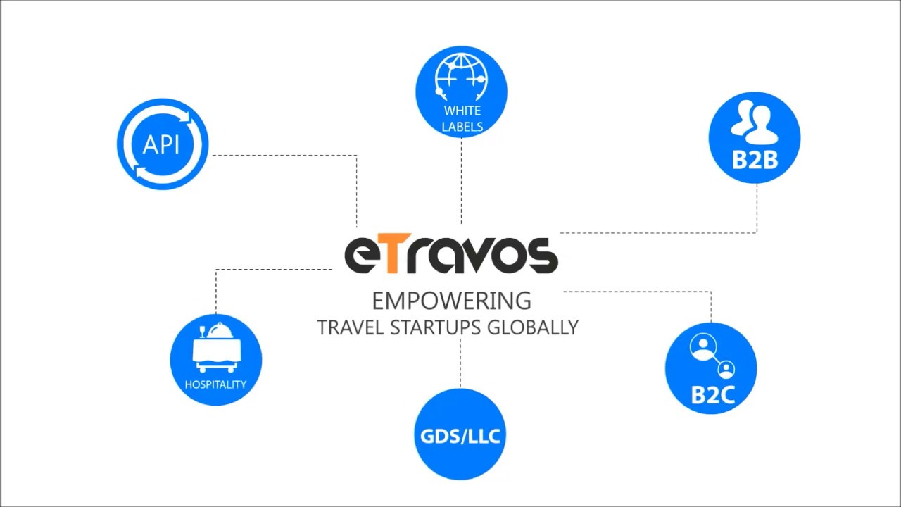 eTravos – Best Travel Portal Development company in India