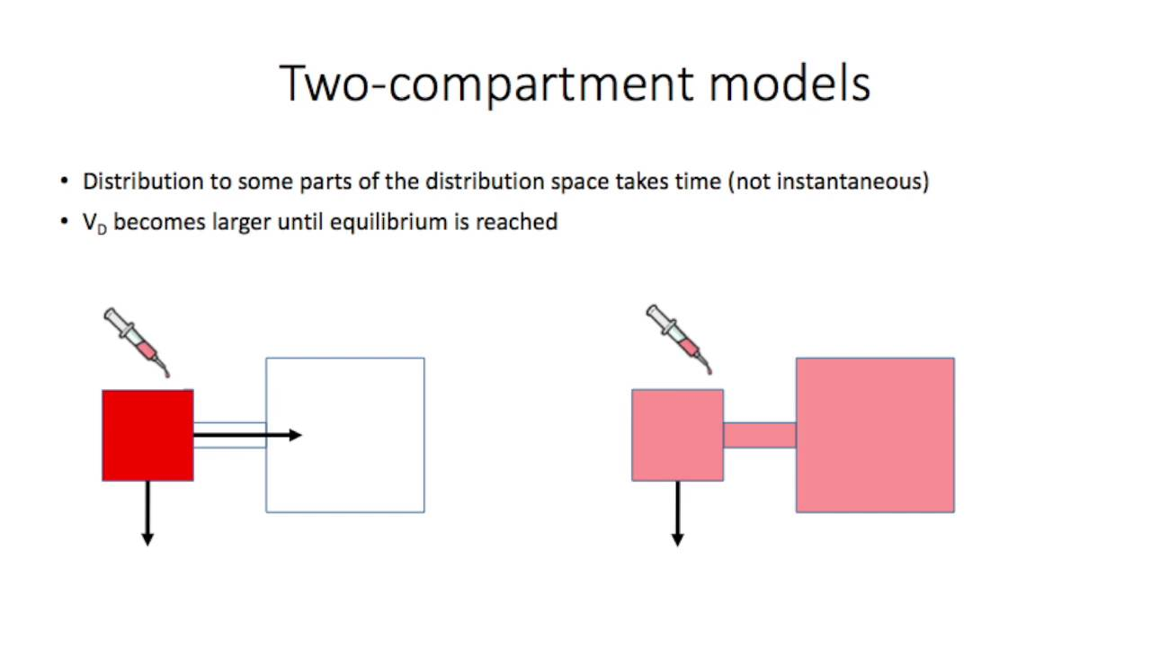Compartmental Models and Their Application