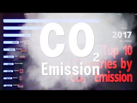 Top 10 CO2 Emission Country (Carbon Dioxide) - 4K