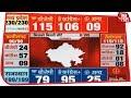 Download Election Results 2018 Live: Madhya Pradesh में कांटे की टक्कर,अब BJP ने बनाई बढ़त