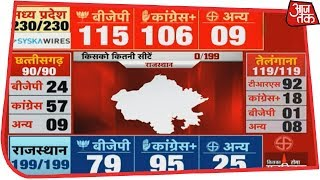 Election Results 2018 Live: Madhya Pradesh में कांटे की टक्कर,अब BJP ने बनाई बढ़त