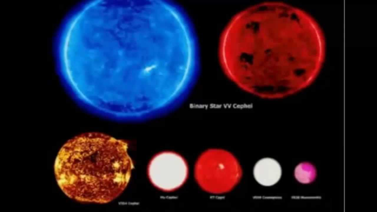 World Biggest planet - Star size comparison 2014 - YouTube