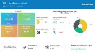 Blackberry (nyse: bb) q3 2019 earnings ...