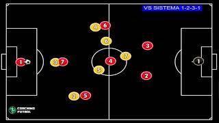 Sistemas de Futbol 7 - 1321 contra el 1231 (Parte 1)