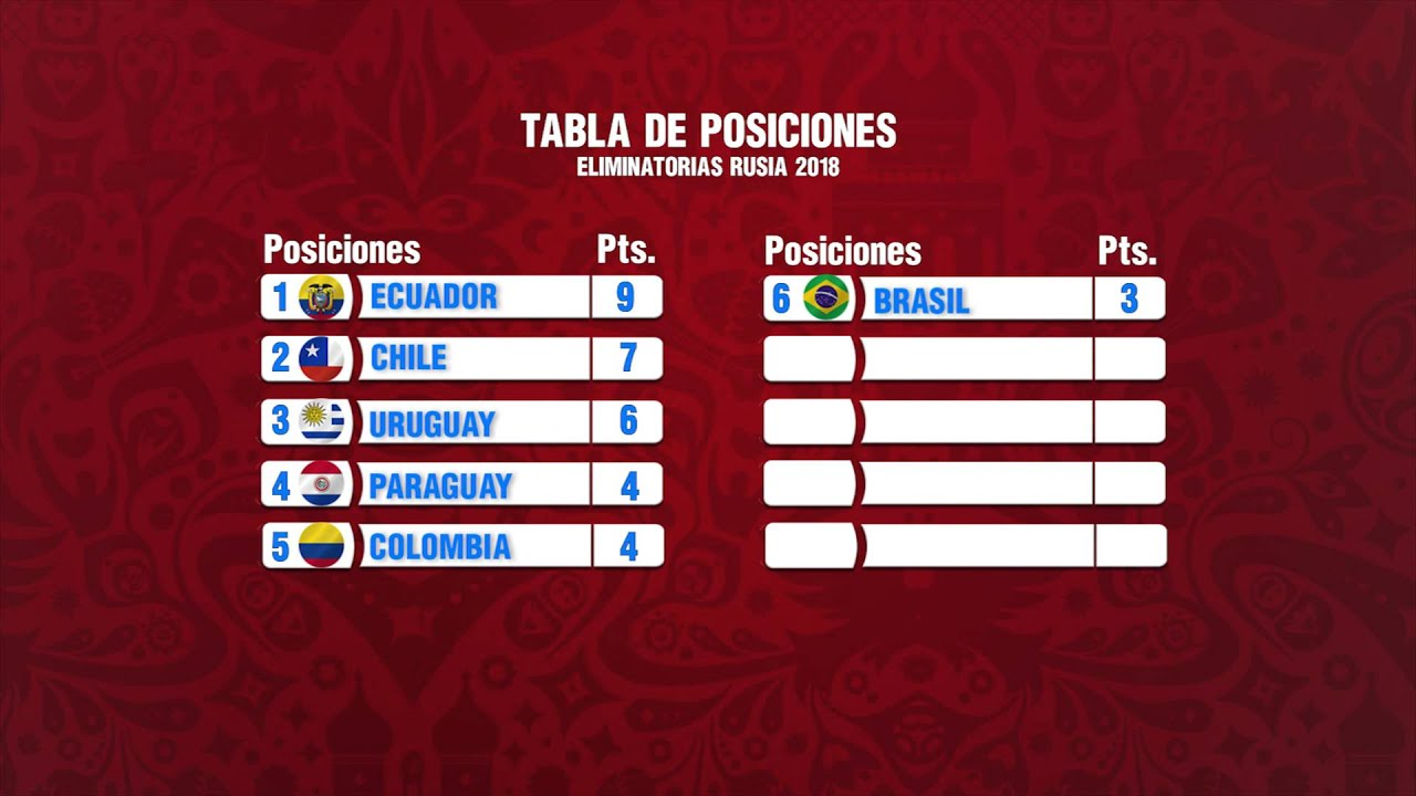 tabla de posiciones eliminatoria sudamericana rusia 2018
