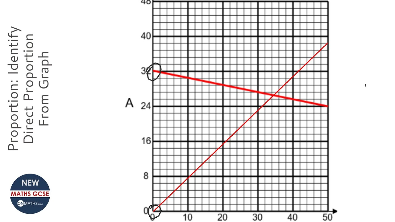 proportion  identify direct proportion from graph  grade 4