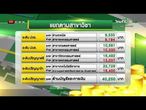 ผลสำรวจค่าจ้างปี 2557 คนไทยได้ขึ้นเงินเดือนน้อยลง