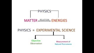 (Sindi) What is Physics ? According to Science ! Class 11