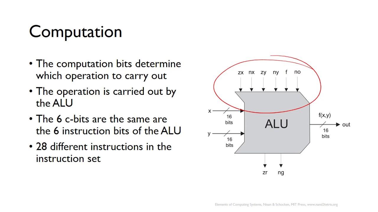 medium resolution of alu diagram hack