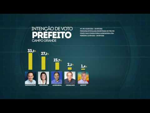 Marquinhos e Rose devem disputar segundo turno, mostra pesquisa
