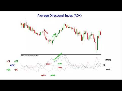 Average Directional Index and What is ADX Indicator
