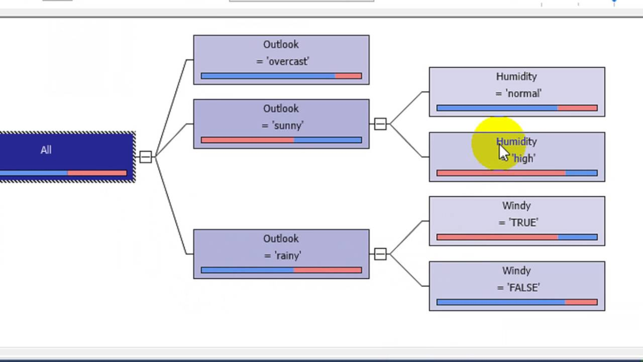 decision tree model Common question for rapidminer newbies: what decision tree model parameters will result in a best fit this article describes how to optimize them.