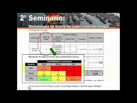 Metodología de matriz de supervisión de riesgos