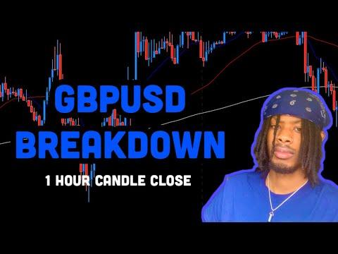 GBPUSD Fibonacci Trade Breakdown – 1 Hour Candle Close (FOREX)