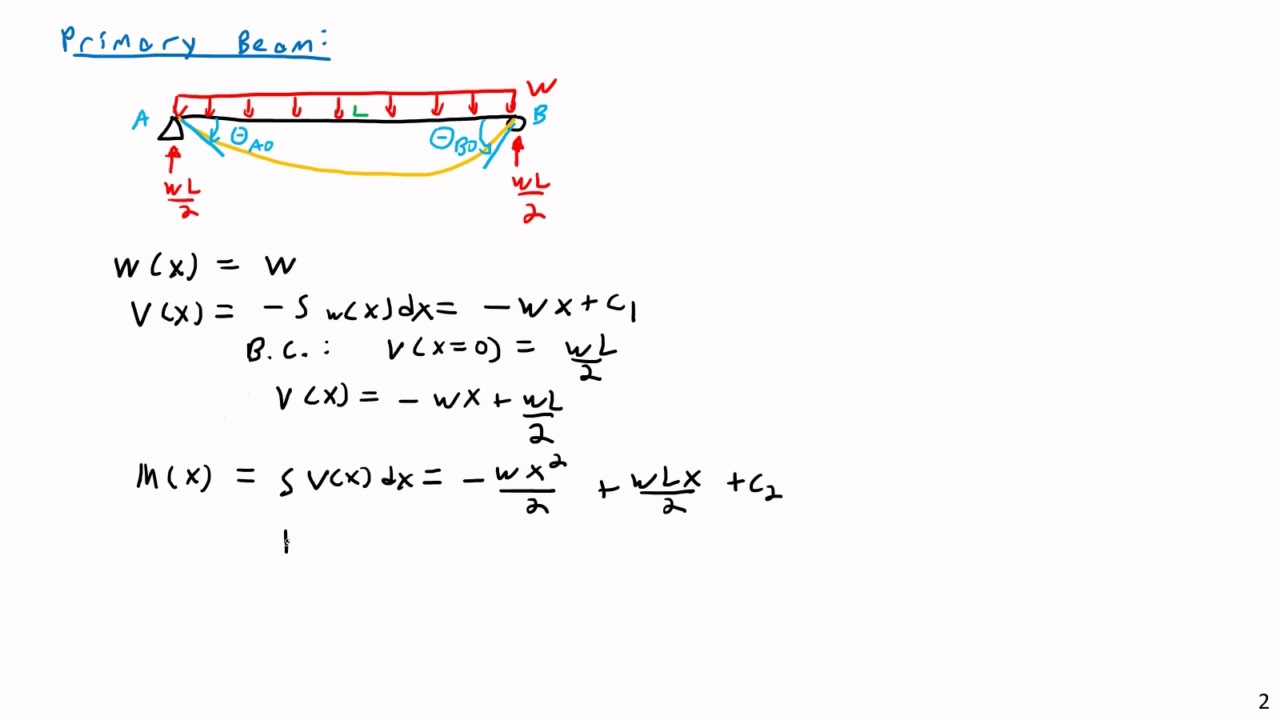 Fixed-Fixed Beam Deflection Derivation via the Force Method - Structural  Analysis
