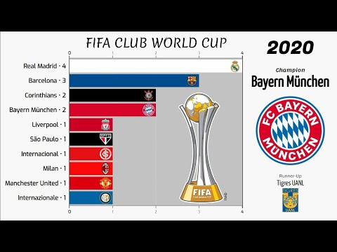 FIFA Club World Cup • 2000 - 2020 • List of Champions