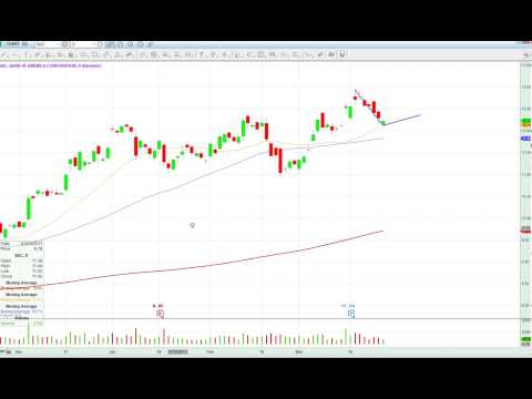 Market Update March 27, 2013 SPY Rallies as We Get into Easter Holidays