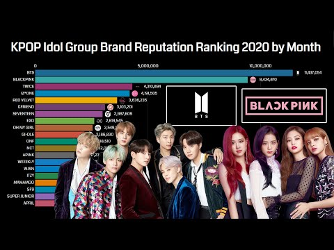 KPOP Idol Group Brand Reputation Ranking 2020 by Month (January-August)