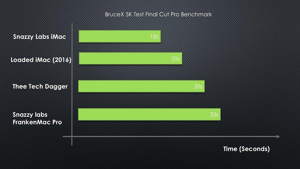 Hackintosh crushes Mac Pro in Bruce 5K Test Final Cut Pro