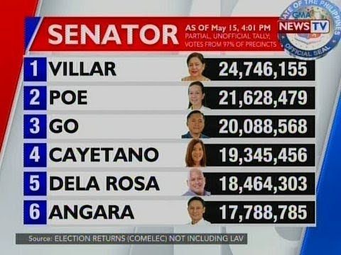 QRT: Partial unoffical tally for Senator as of May 15, 2019, 4:01 pm