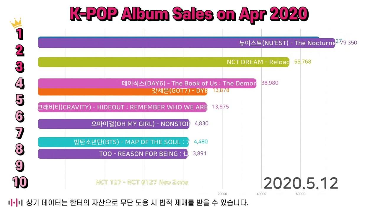 [WhosfanTV] 2020년 5월 음반차트 TOP 10 | 한터차트
