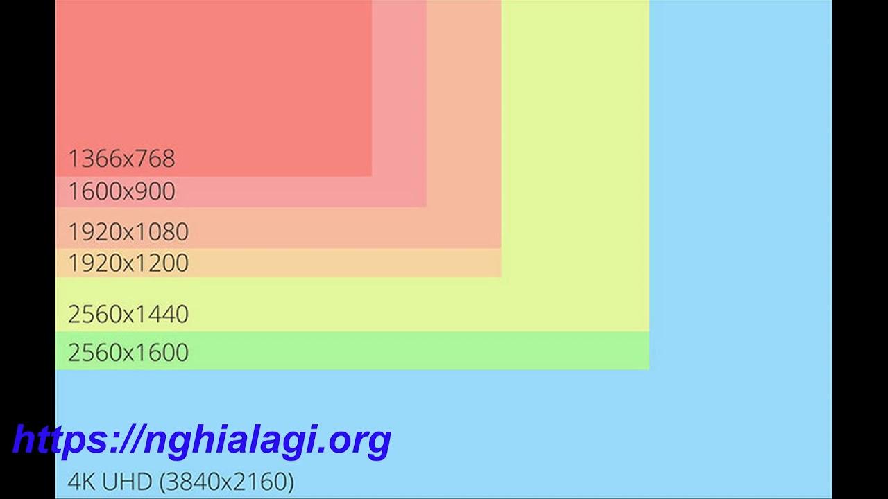 Resolution là gì? Những ý nghĩa của Resolution – Nghialagi.org