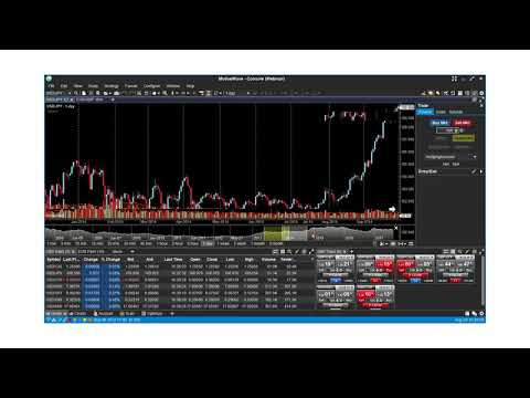 Closing Bell Webinar with MotiveWave Software