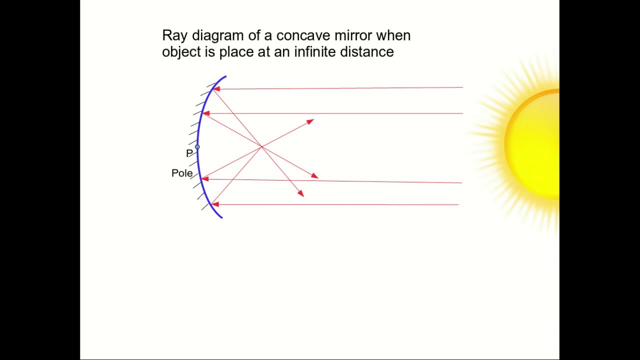 Ray Diagrams Of Concave Mirror
