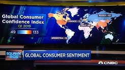 Here's how consumer sentiment compares around the world
