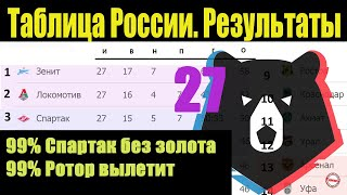 Подводим итоги 27 тура чемпионата России по футболу РПЛ Результаты расписание таблица