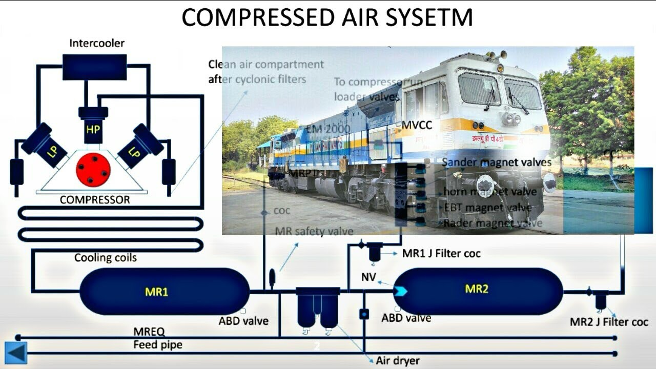 Animated Compressed air system of 4500hp WDP4&WDG4 train diesel Locomotive