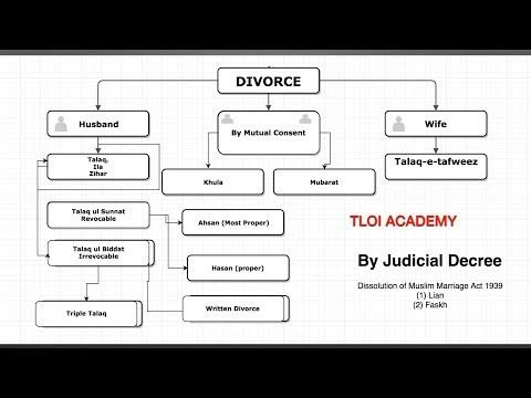 Muslim Divorce Talaq Types & Classification muslim personal law india