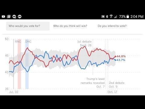 "Presidential Poll Trump 44.8%/Clinton 43.7% The USC Dornsife/Los Angeles Times ""Daybreak""Oct. 17th"