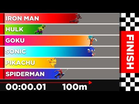 Race Simulation: Fictional Characters