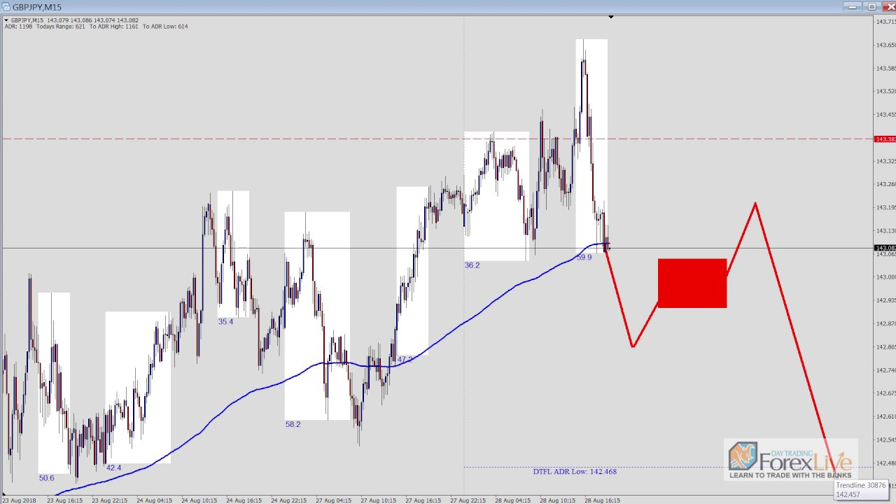 Day Trading Short Term Market Manition Live Trade Examples