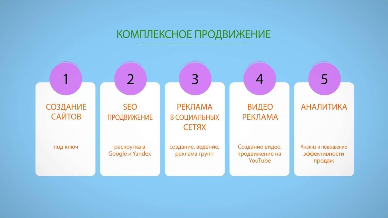 комплексная реклама в интернет