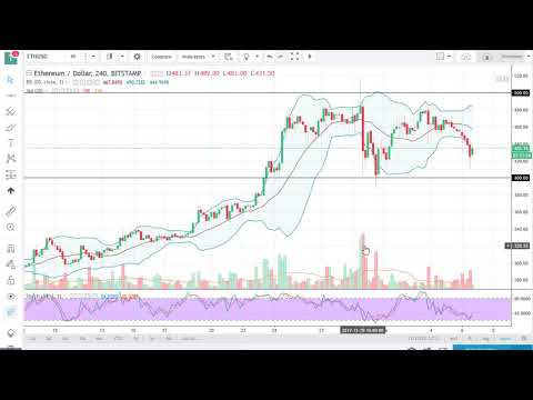 ETH/USd Technical Analysis December 07, 2017 by FXEmpire.com