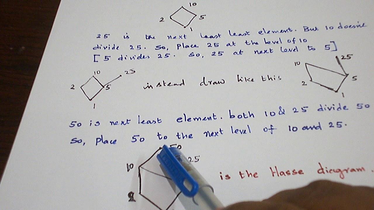 English Hasse Diagram Example 3 Youtube