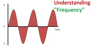 What is Frequency?
