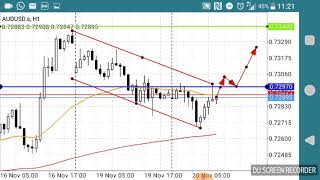 Forex Analysis and signal update