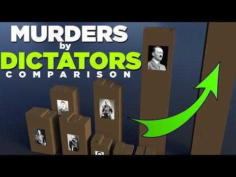 Murders by DICTATORS Comparison