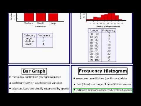 Statistics Question: Frequency Histogram vs. Bar Graph (Part 1 ...