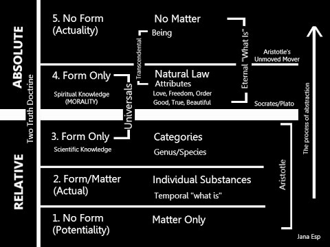 Classical Philosophy: Universals and Absolutes
