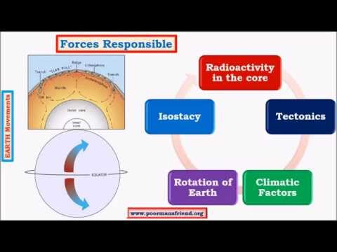 G5-Earth Movements upsc ias: Endogenic: Diastrophism, Epeirogenic, Subsidence & Upliftment