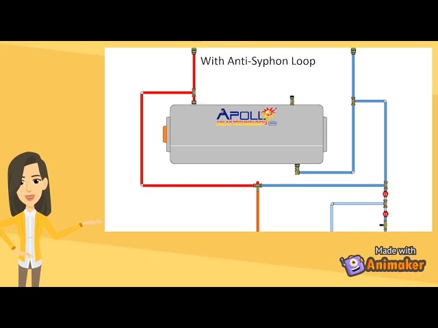 Why does a geyser need an anti-syphon loop?