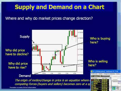 Identifying Swing Trading Opportunities in the Forex Market - YouTube